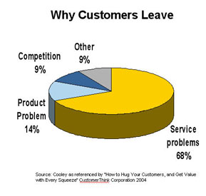 CustomersLeavePie.jpg